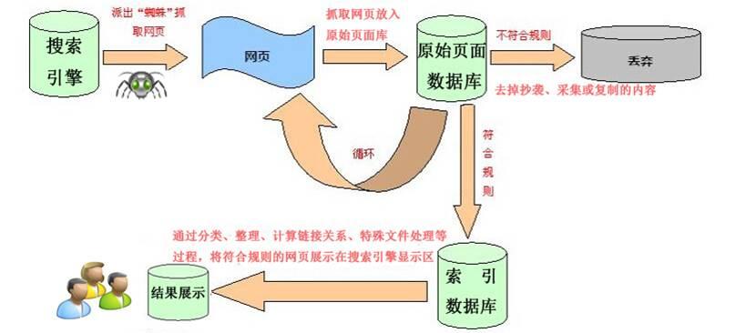 【杭州萧山区SEO】搜索引擎工作原理是什么
